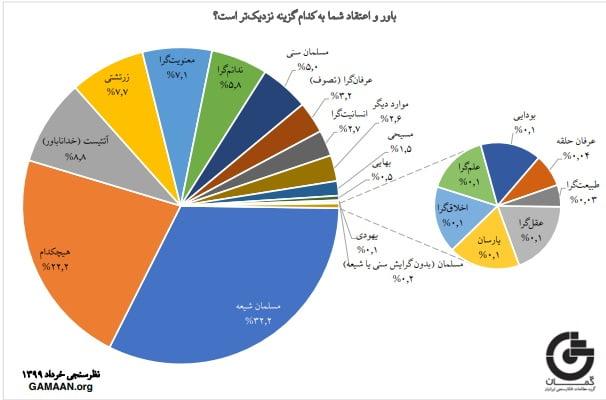 نظرسنجی موسسه گمان درباره «نگرش ایرانیان به دین»